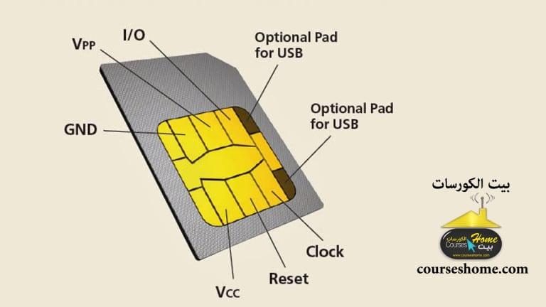 اجزاء بطاقة SIM ومهمة كل جزء