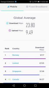 أفضل 10 دول في سرعة الإنترنت 3